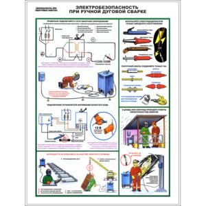 Стенд Электробезопасность при ручной дуговой сварке (95079)