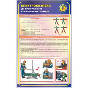 Стенд Дії при ураженні електричним струмом (95086)